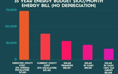 Solar 2021 Updates: 26% Federal Tax Credit Extended Until 2023